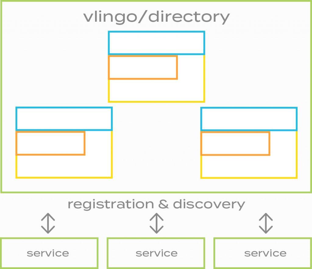vlingo platform directory