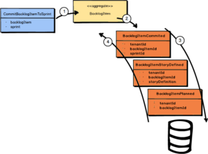 Microservices with DDD: To Event Source or Not – Kalele