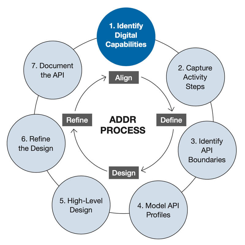 The 7 Steps of the ADDR Process